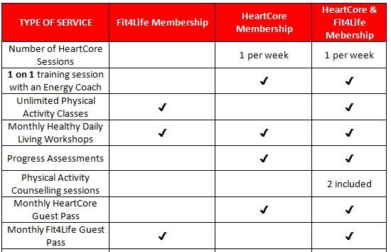 Membership Breakdown Chart_No prices